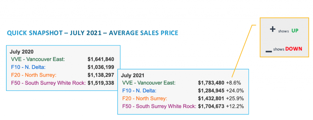 AVG Sales PRICE for Vancouver area Home July 2021
