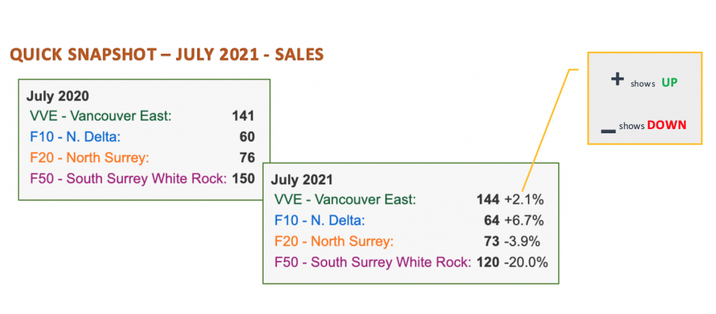 Home SALES July 2021