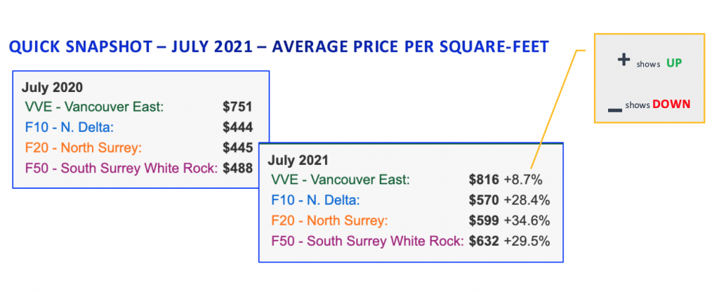 AVG SQ FT PRICE for Vancouver area Home July 2021