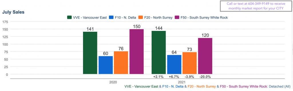 July Home Sales Vancouver, Surrey and Delta
